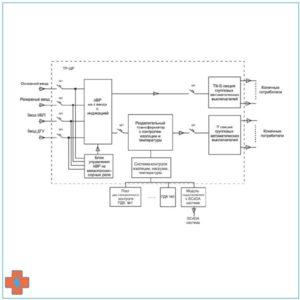 Блок-схема ТР-ЩР на 4 ввода с TN-S и IT секциями
