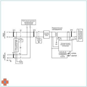 Блок-схема однофазного ТР-ЩР на 2 ввода с TN-S и IT секциями